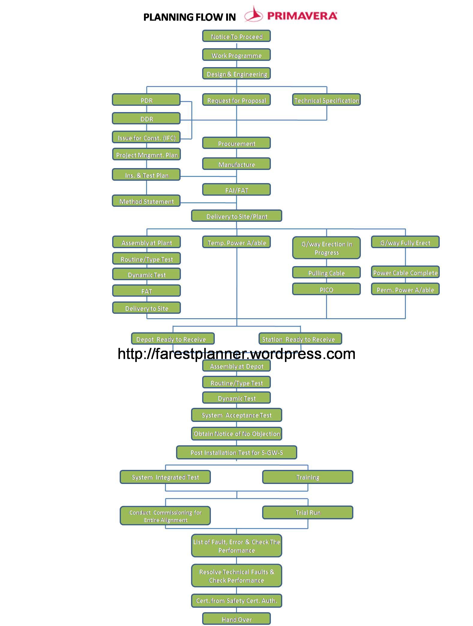 primavera project planner tutorial