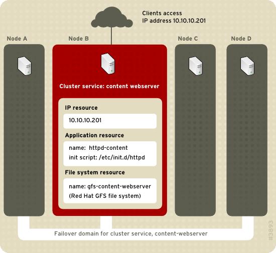 application server clustering tutorial