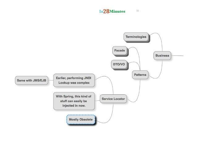 j2ee 5 tutorial pdf
