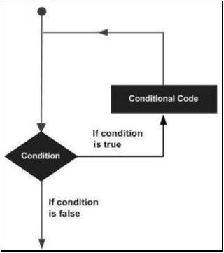 sap programming language tutorial