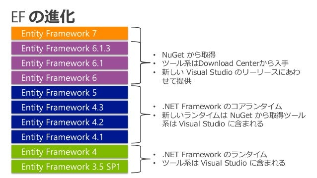 ado net entity framework tutorial