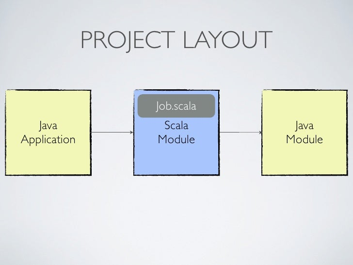 scala tutorial for java programmers
