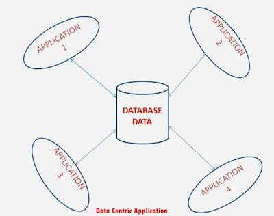 ado net entity framework tutorial