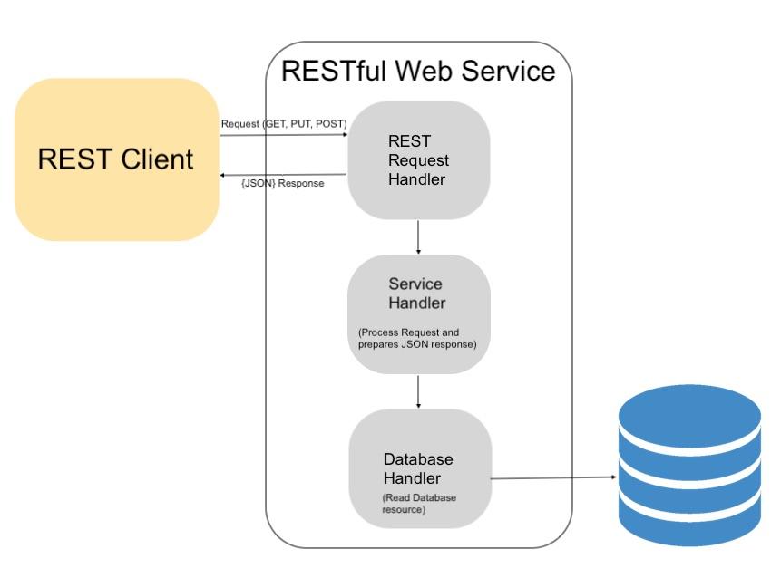 asp net web api rest tutorial