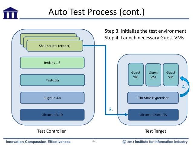 jenkins automated testing tutorial