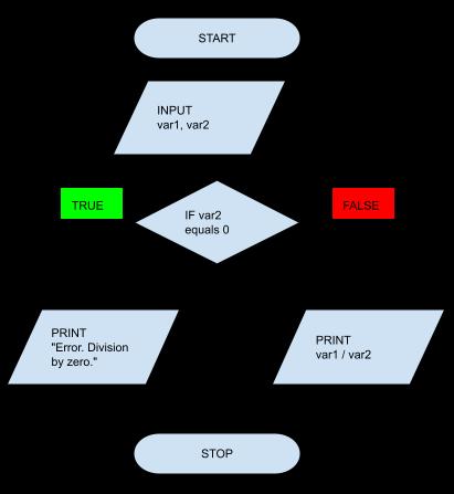 objective c language tutorial